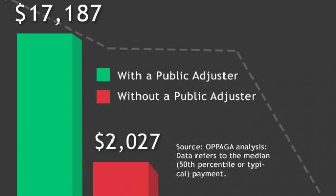 Hire a Public Adjuster & Maximize Your Insurance Claim